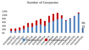 Universe of Registered Companies