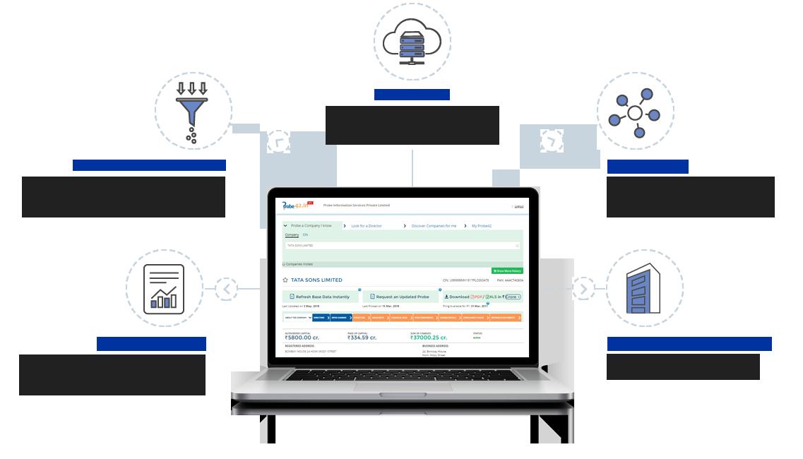 probeinformation cloud service