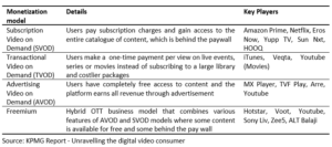 Digital Video Consumer