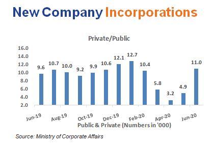 New Company Incorporations