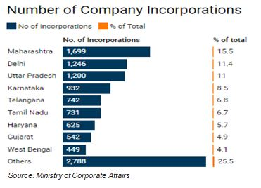 Number of Company Incorporations