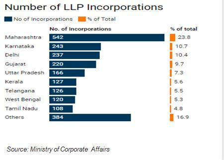 Number of LLP Incorporatios
