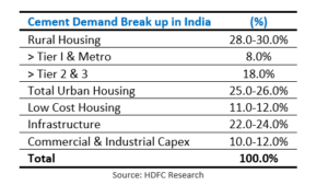 cement demand breakup - India