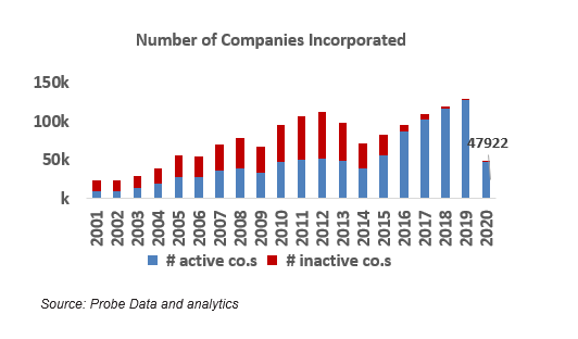 number of companies incorporated